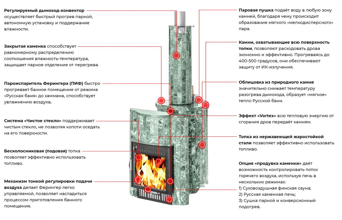 Печь Ферингер «Ламель» Мини 'До 16 м³' — Змеевик набоный «КОМПЛЕКТ»